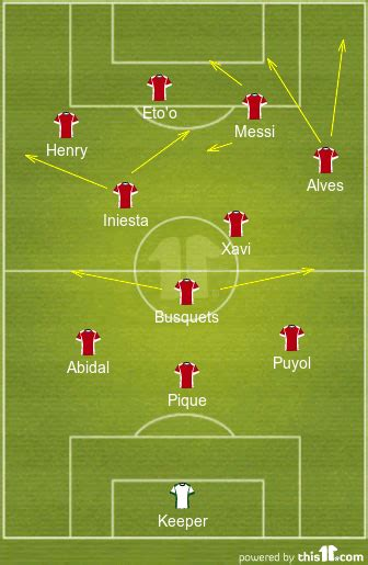 Guardiola's tactical evolution from Barca to Bayern and